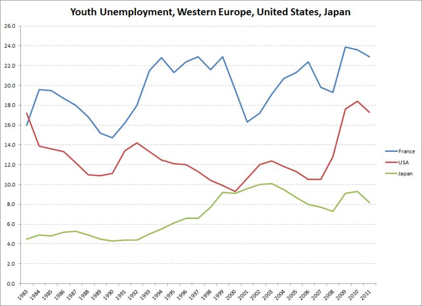 youth unemp Eurostat data