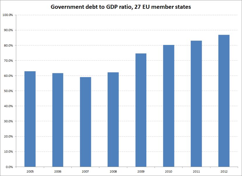 Debt to GDP EU27