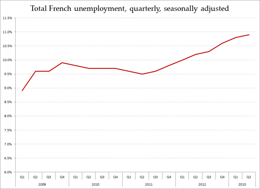 French Unemployment 1