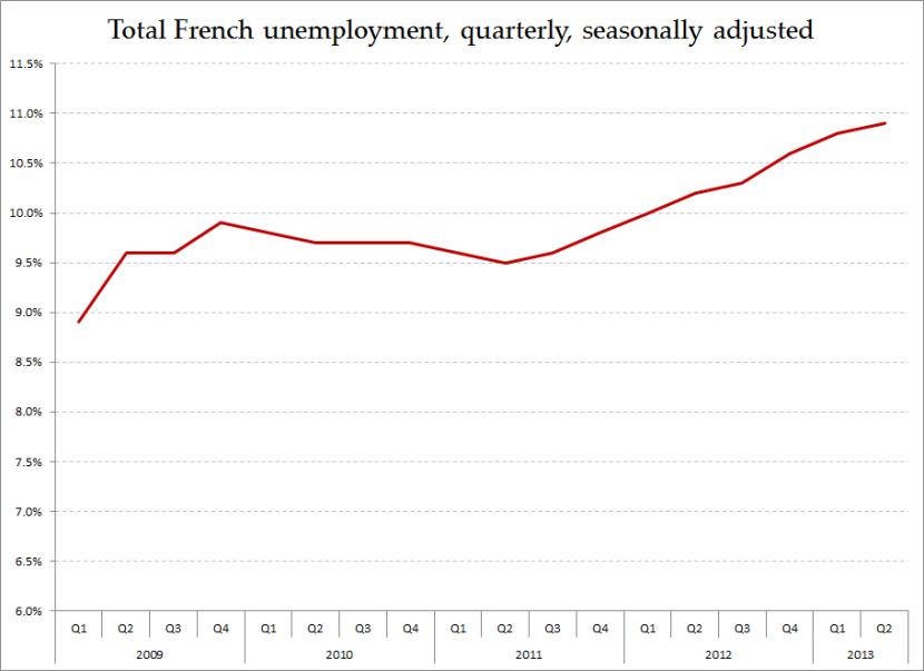 French Unemployment 1