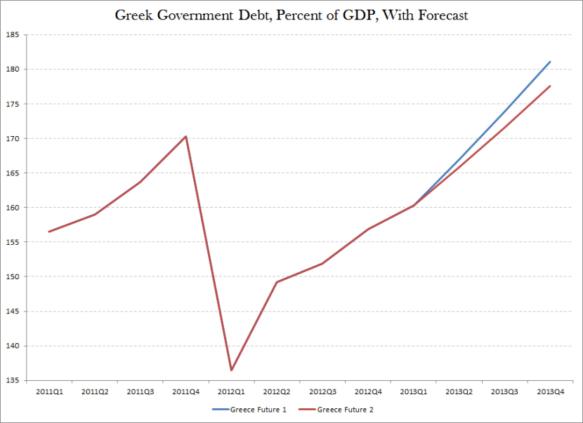 Greek Debt 2