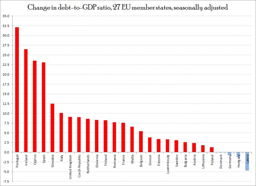 EU 27 debt to GDP ratio change