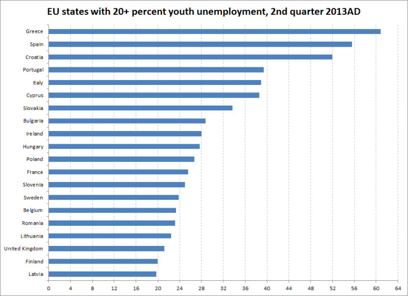 EU youth unemp 20+