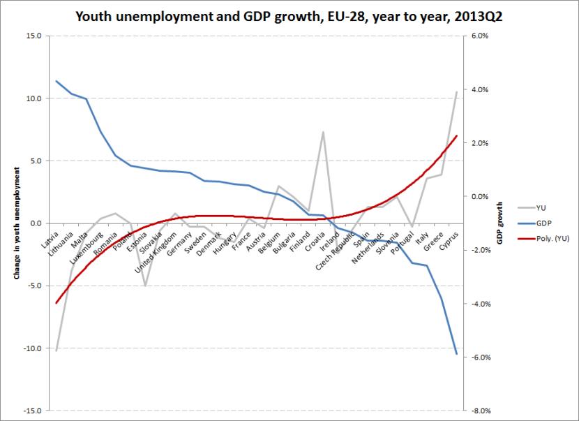 YU GDP