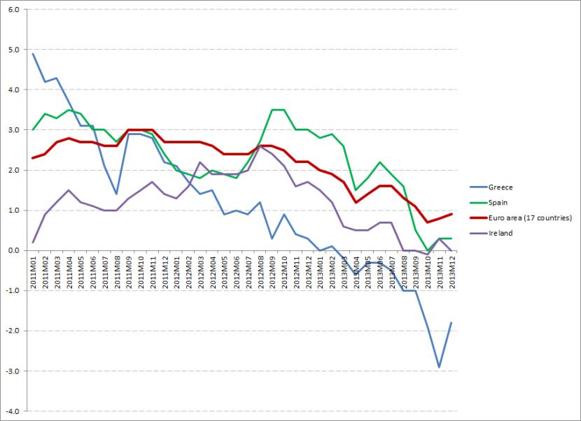 eu DEflation