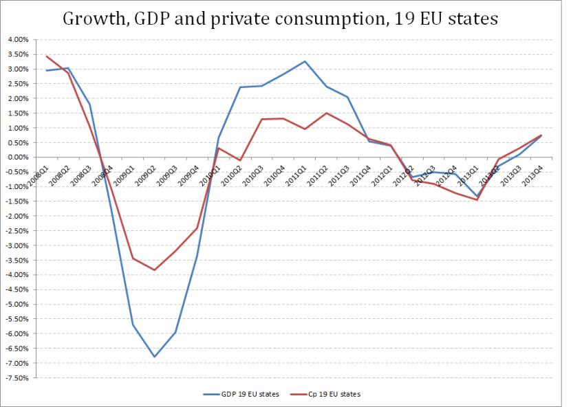 GDP C 19 EU