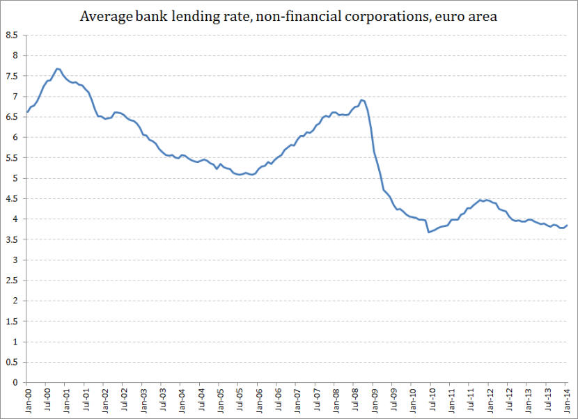 Avg bank lending rates