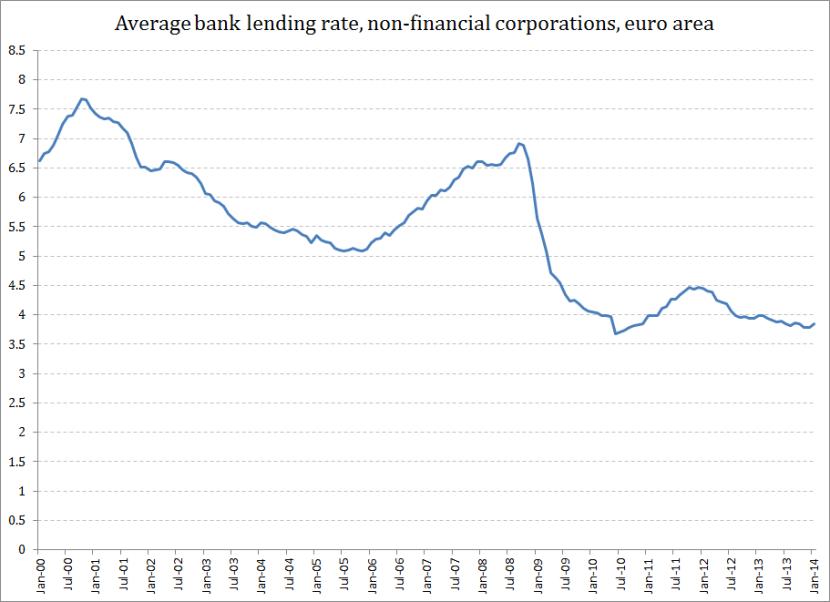 Avg bank lending rates