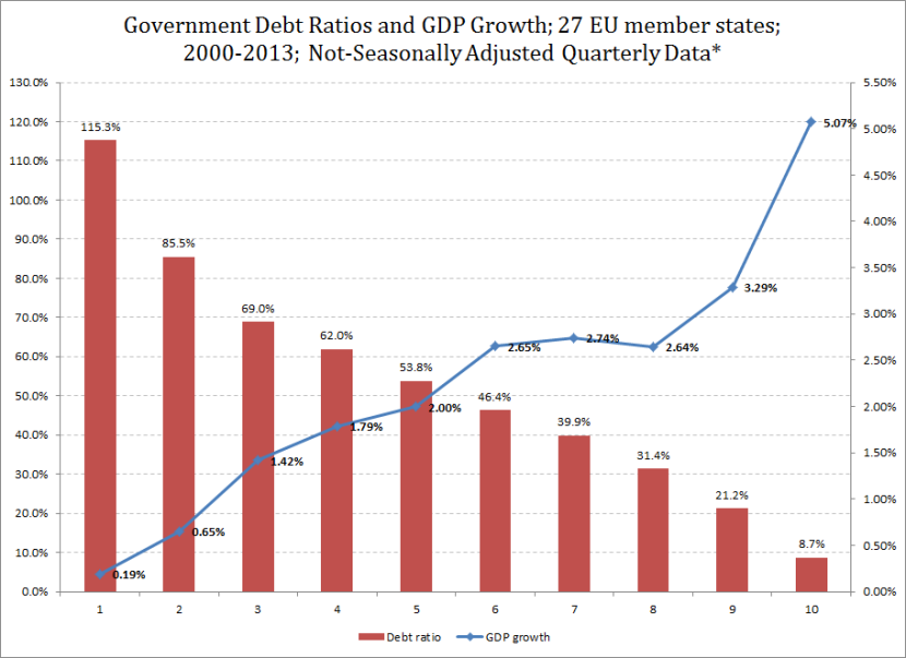Debt GDP Q 00-13
