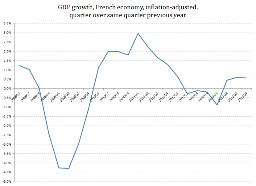 GDP Growth French