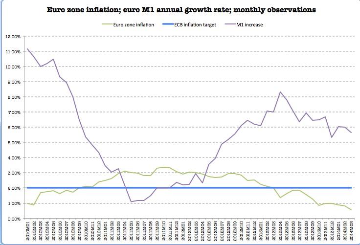 euroflation 2