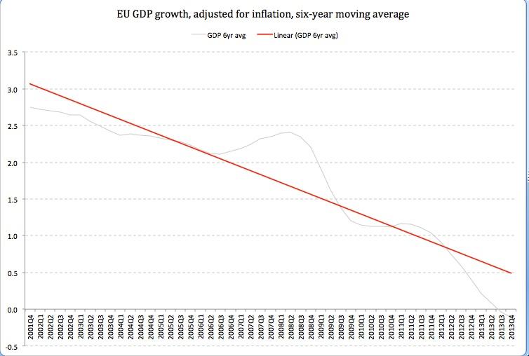 LB GDP EU28 6YR MAVG