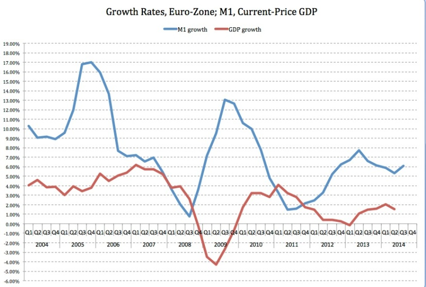LB Euro growth