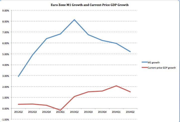 M1 Euro Growth 2