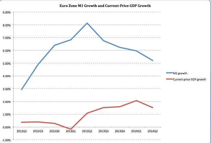 M1 Euro Growth 2