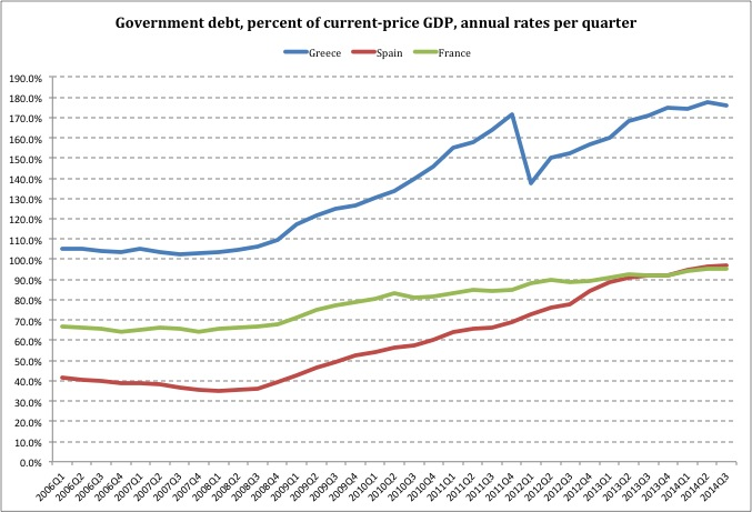 Greece France Spain Debt Ratios
