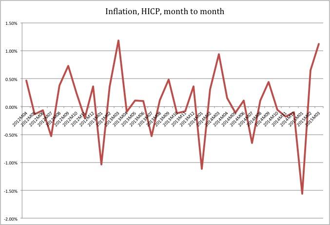 Eurozone inflation mtm