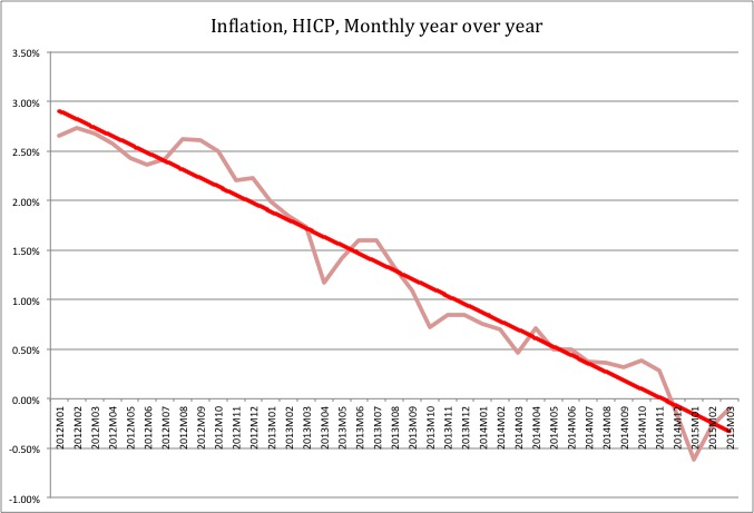 Eurozone inflation Myty